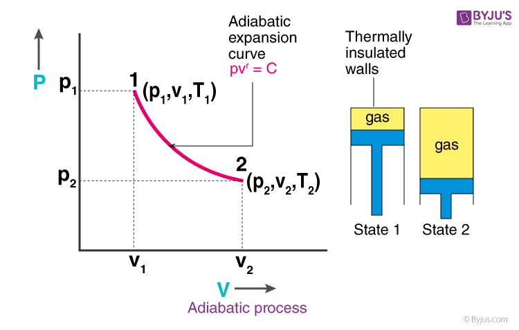 Adiabatic process