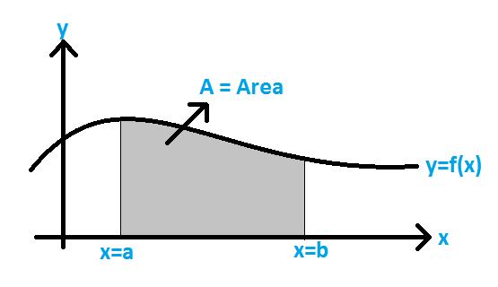 Area Between the Curves