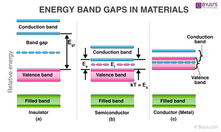 Band Theory of Semiconductors