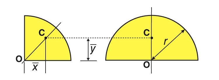 Quarter-circular area