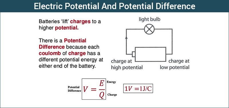 Electric potential and Potential difference