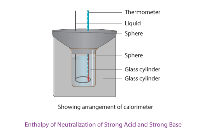 Enthalpy of Neutralization of Strong Acid and Strong Base