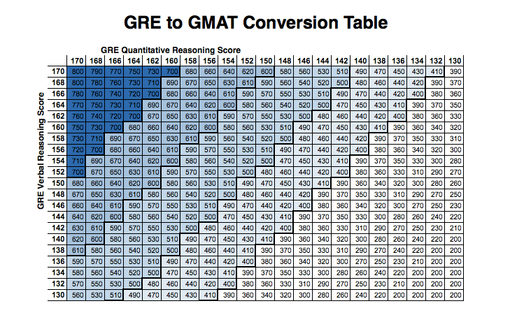 GRE to GMAT Conversion