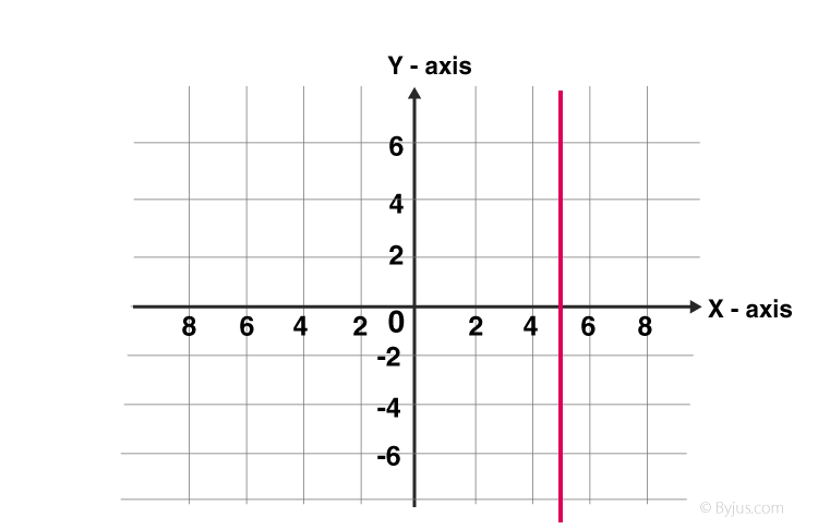 Vertical Line Graph