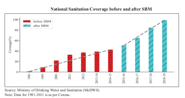 National Sanitation Coverage before and after SBM