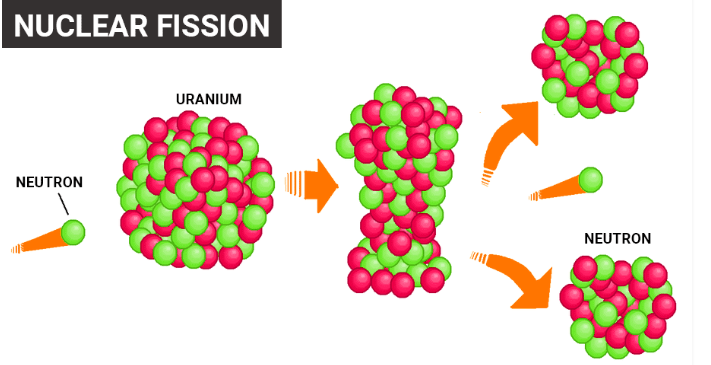 Nuclear Fission Reaction
