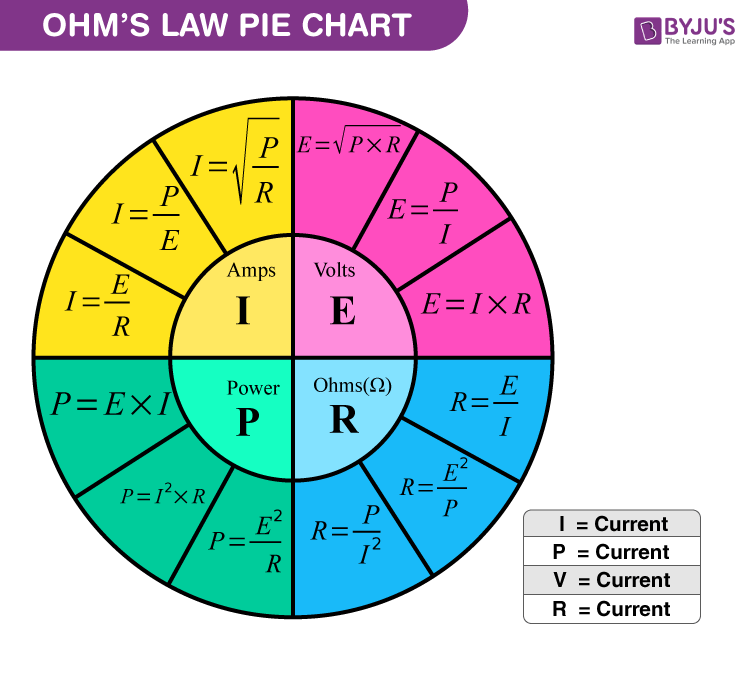 Ohms Law Pie Chart