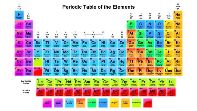 Periodic Table Of Elements Atomic Number Atomic Mass