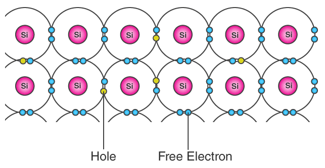 Semiconductors - What are Holes and Electrons?
