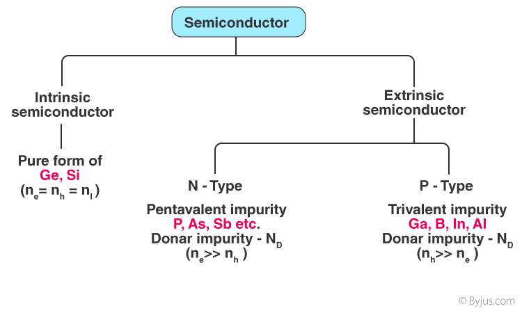Intrinsic and Extrinsic Semiconductors