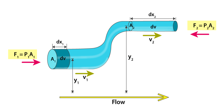 Bernoulli's Equation Derivation