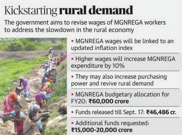 Kickstarting rural demand
