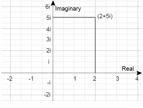 Cartesian Representation of Complex Numbers