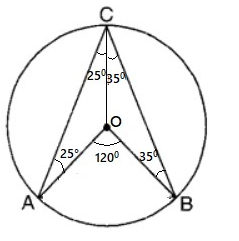 CBSE Class 10 Maths Chapter 10 Circle Objective Question 4 Solution Image