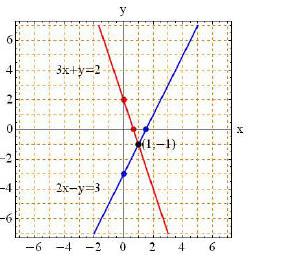 cbse class 10 maths chapter 3 question 15 graph