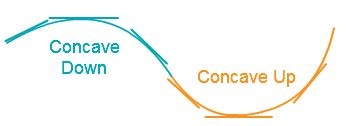 Concave Up and Concave Down