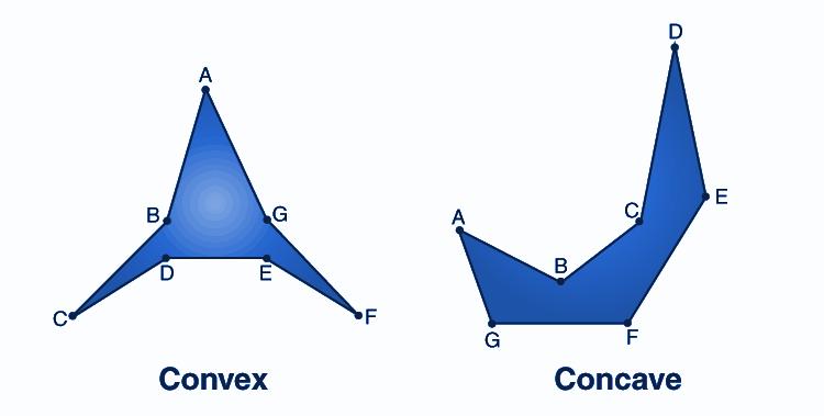 Convex and Concave Polygon