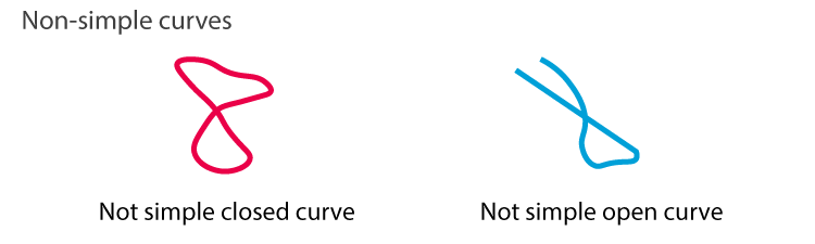 Non Simple Curves