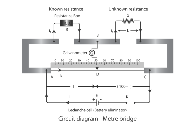 Finding resistance using meter bridge