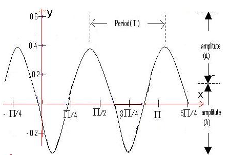 Finding the period of a function