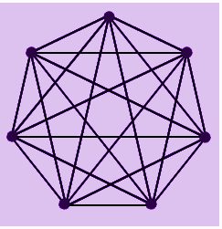 Fully Connected Graph