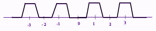 Fundamental Period of a Function