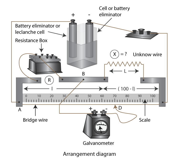 Galvanometer and meter bridge arrangement