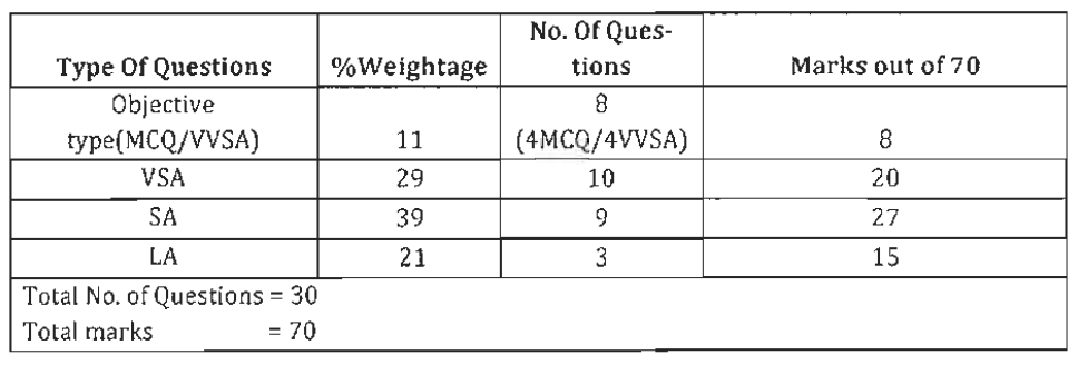 Goa Board Class 12 Biology Paper Weightage to Forms of Questions
