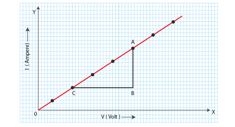 Graph of Potential Difference Versus Current
