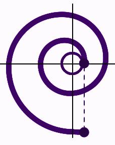 Involute of a Circle