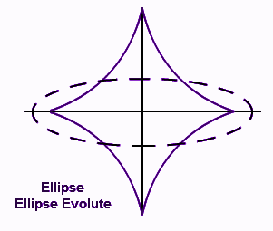 Involute of an Ellipse