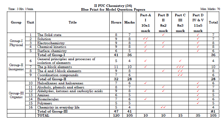 KSEEB 2nd PUC Chemistry Blueprint Marks Weightage