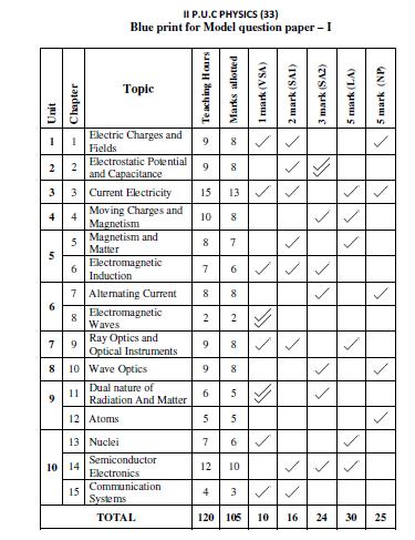 KSEEB 2nd PUC Physics Blueprint