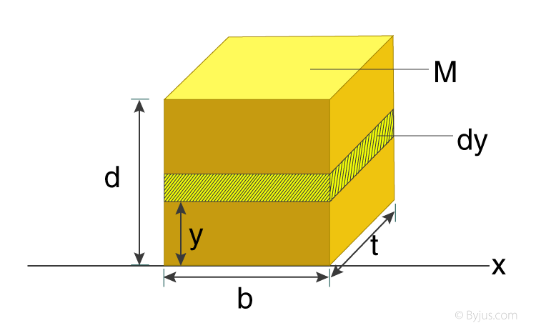 Moment Of Inertia Of A Rectangular Plate - Line Passing Through The Base