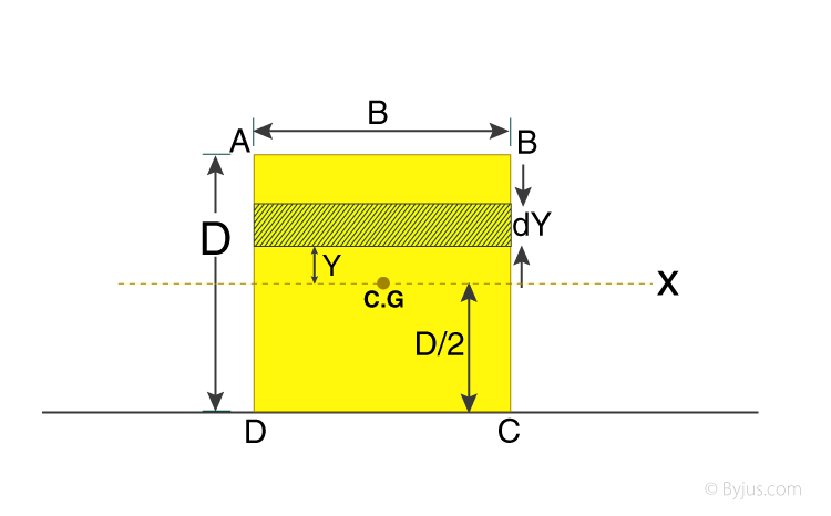 Moment Of Inertia Of A Rectangular Plate - Line Passing Through The Centre Of Gravity