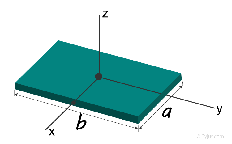 Moment Of Inertia Of A Rectangular Plate