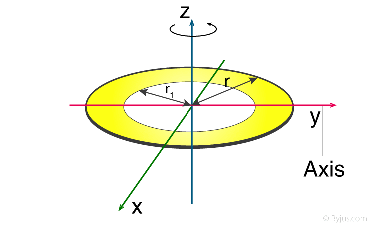 Moment Of Inertia Of Annular Disc