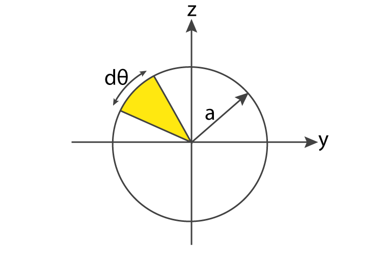 Moment Of Inertia Of Circle