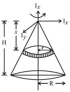 Moment of Inertia of Circular Cone
