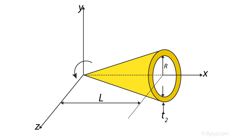 Moment Of Inertia Of Hollow Cone