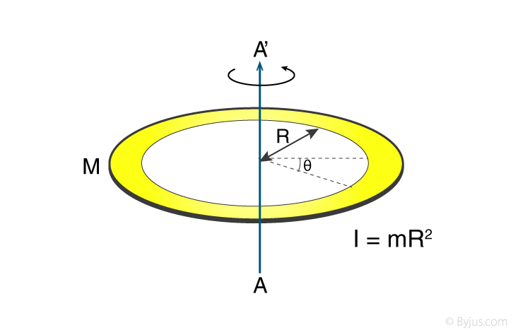 Moment Of Inertia Of Ring