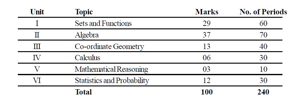 Odisha Board Class 11 Maths Course Structure