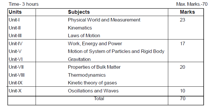 Odisha Board Class 11 Physics Syllabus Course Structure