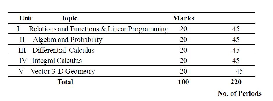 Odisha Board Class 12 Maths Syllabus