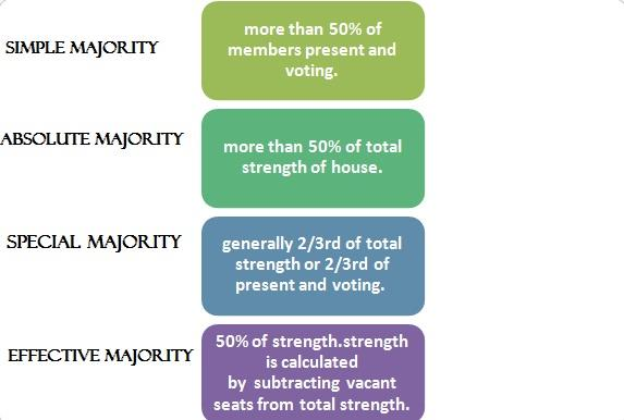 Types of Majorities in Indian Parliament