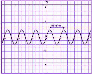 Period of a Sine Function