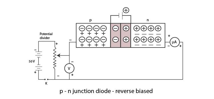 PN junction diode reverse biased