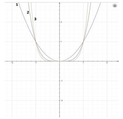 Polynomials Objective Questions-1