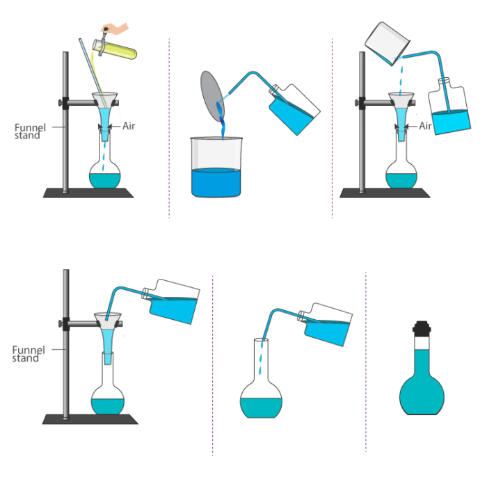 Preparation of Standard Solution of Oxalic Acid