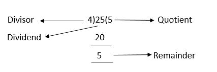 Quotient-Long Division Method
